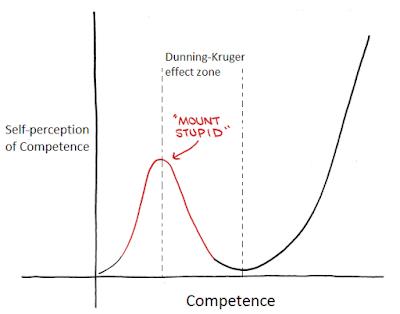 Dunning-Kruger-effect-graph